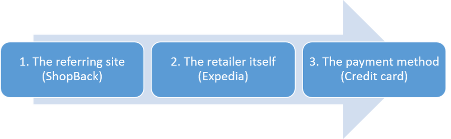 shopback-diagram